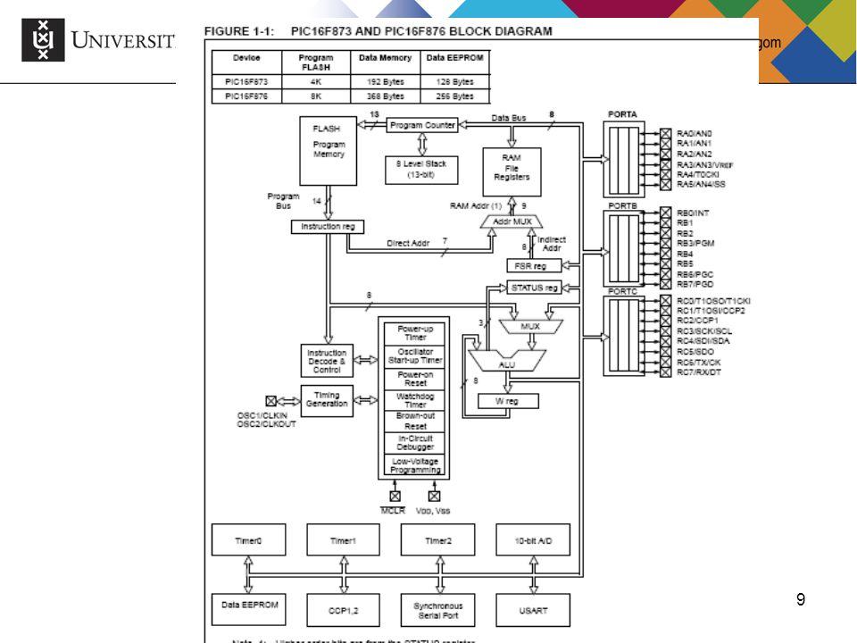 10Ben Bruidegom 10 I/O Ports Pins are multifunctional Input Output Interrupt Analog  digital Timer Digital  analog ??.