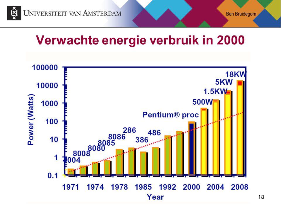 18 Verwachte energie verbruik in 2000