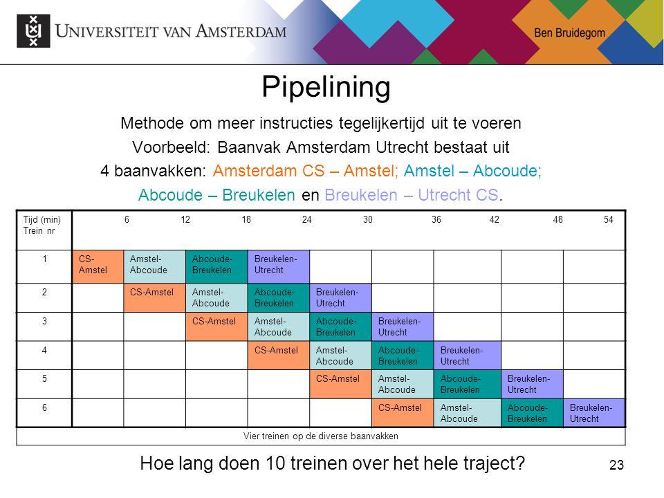 23 Pipelining Methode om meer instructies tegelijkertijd uit te voeren Voorbeeld: Baanvak Amsterdam Utrecht bestaat uit 4 baanvakken: Amsterdam CS – A