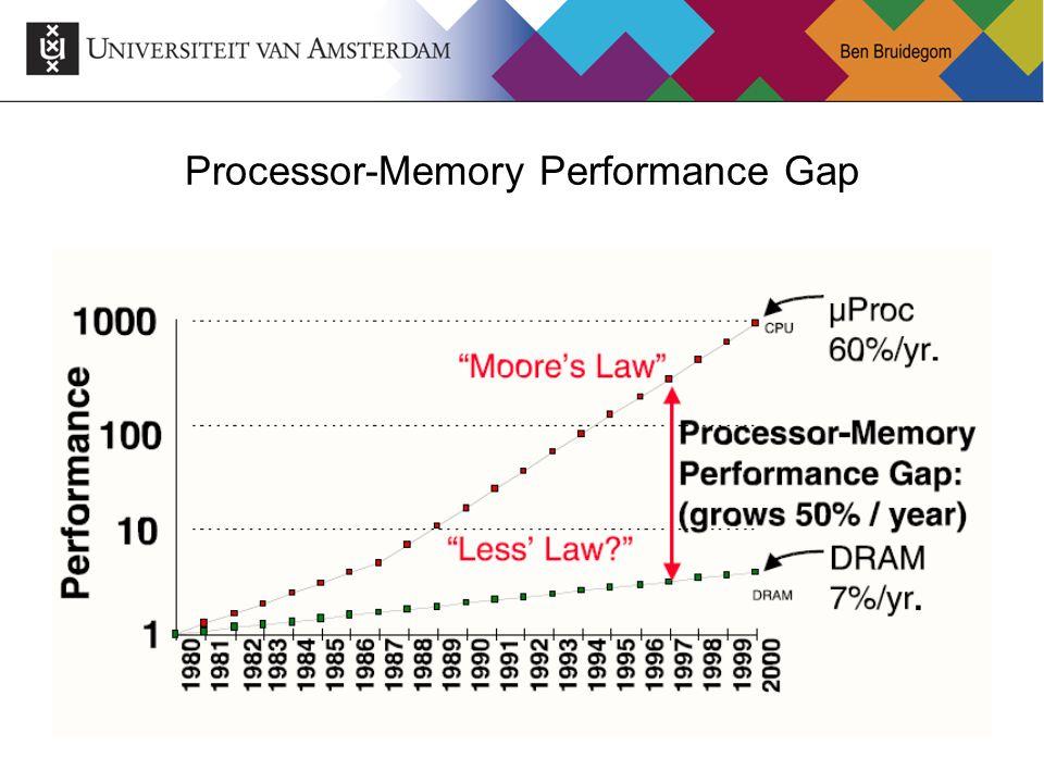 26 Processor-Memory Performance Gap