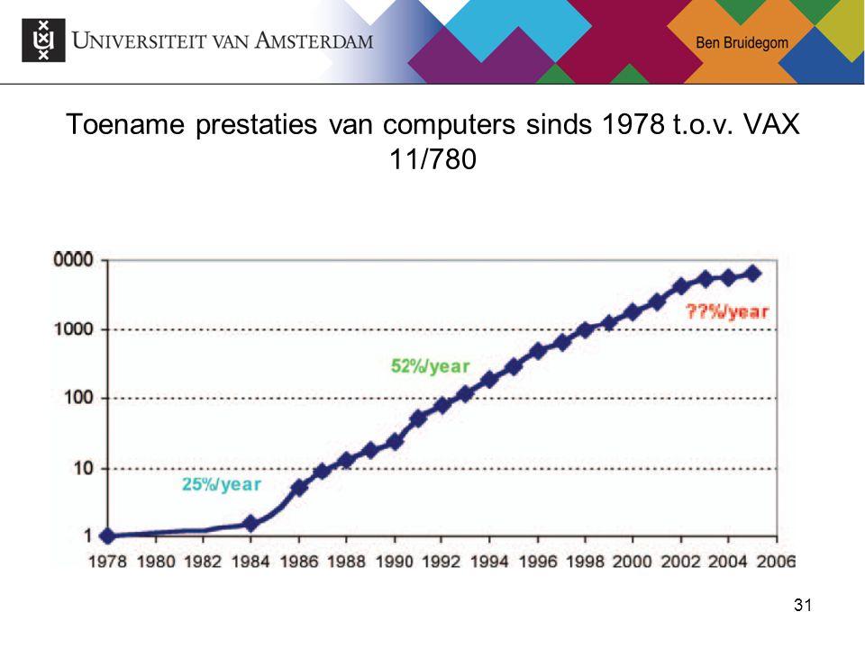 31 Toename prestaties van computers sinds 1978 t.o.v. VAX 11/780