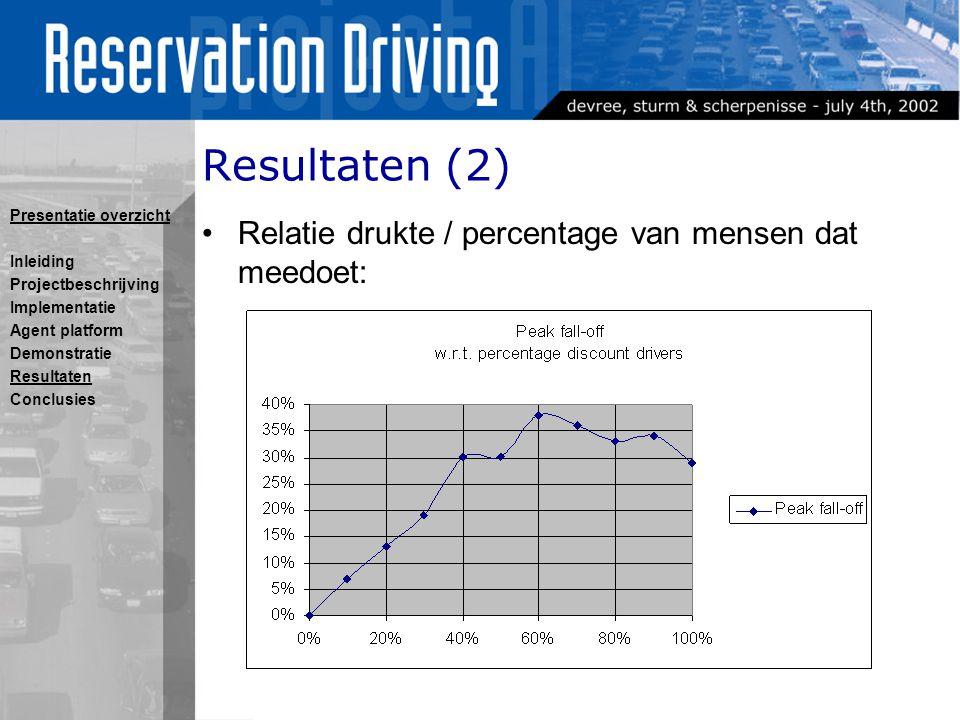Resultaten (2) Relatie drukte / percentage van mensen dat meedoet: Presentatie overzicht Inleiding Projectbeschrijving Implementatie Agent platform Demonstratie Resultaten Conclusies