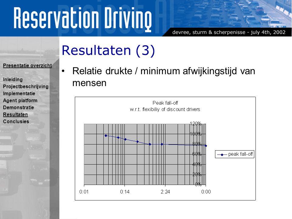 Resultaten (3) Relatie drukte / minimum afwijkingstijd van mensen Presentatie overzicht Inleiding Projectbeschrijving Implementatie Agent platform Demonstratie Resultaten Conclusies