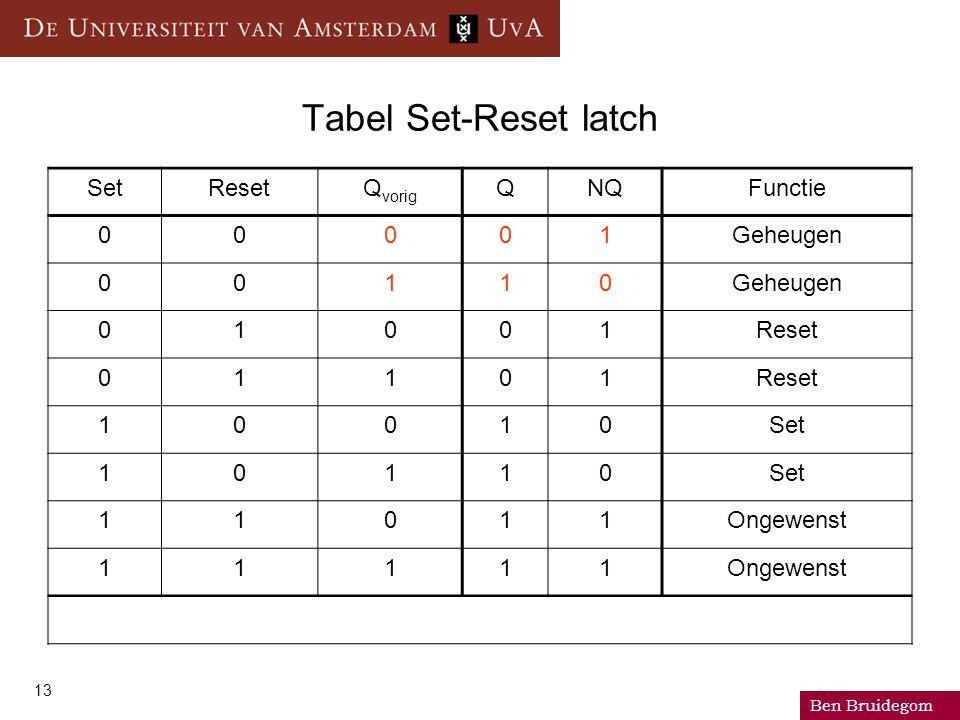 Ben Bruidegom 13 Tabel Set-Reset latch SetResetQ vorig QNQFunctie 00001Geheugen 00110 01001Reset 01101 10010Set 10110 11011Ongewenst 11111