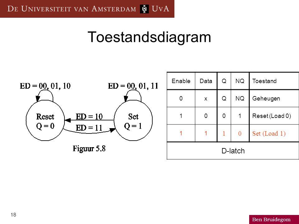 Ben Bruidegom 18 Toestandsdiagram EnableDataQNQToestand 0xQNQGeheugen 1001Reset (Load 0) 11 10Set (Load 1) D-latch