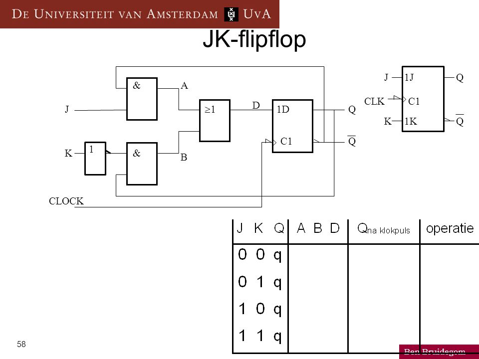 Ben Bruidegom 58 JK-flipflop CLOCK J K & & 11 1 1D C1 Q Q 1J 1K Q Q J K C1CLK D B A