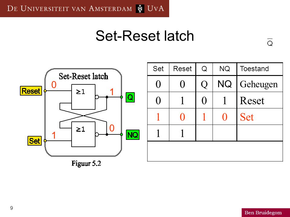 Ben Bruidegom 10 Set-Reset latch SetResetQNQToestand 00 Q NQ Geheugen 0101Reset 1010Set 11 0 0 1 0