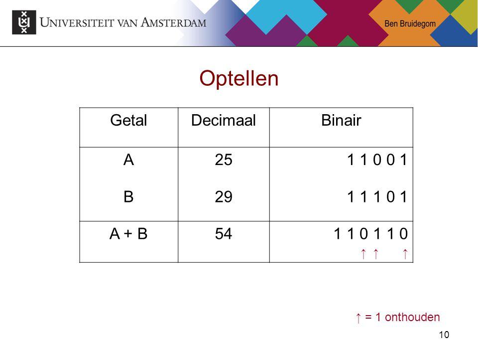 10 Optellen GetalDecimaalBinair A25 1 1 0 0 1 B29 1 1 1 0 1 A + B541 1 0 ↑ ↑ ↑ ↑ = 1 onthouden