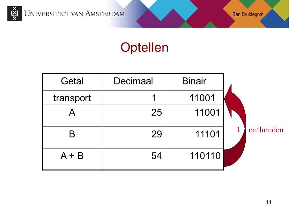 11 Optellen GetalDecimaalBinair transport1 11001 A25 11001 B29 11101 A + B54110110 1 onthouden