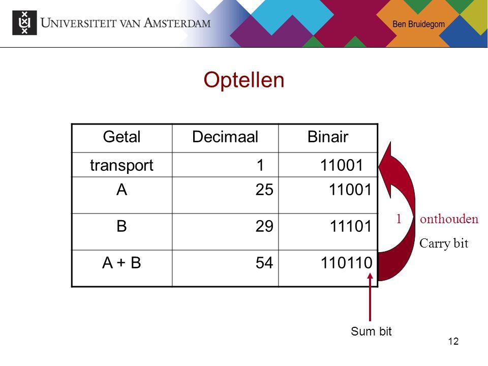 12 Optellen GetalDecimaalBinair transport1 11001 A25 11001 B29 11101 A + B54110110 1onthouden Carry bit Sum bit