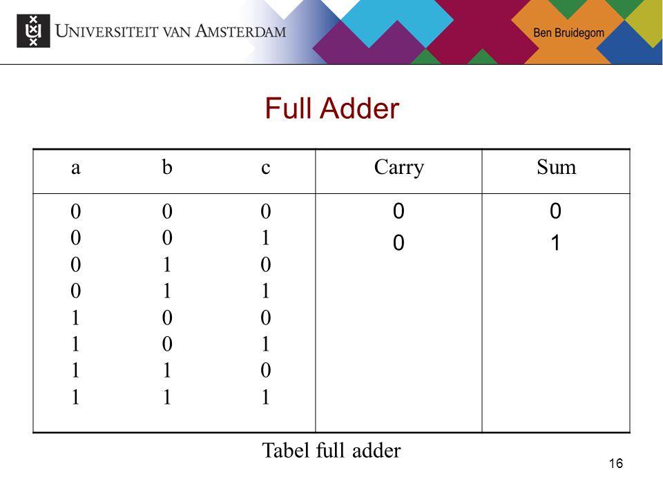 16 Full Adder abcCarrySum 0000111100001111 0011001100110011 0101010101010101 0000 0101 Tabel full adder