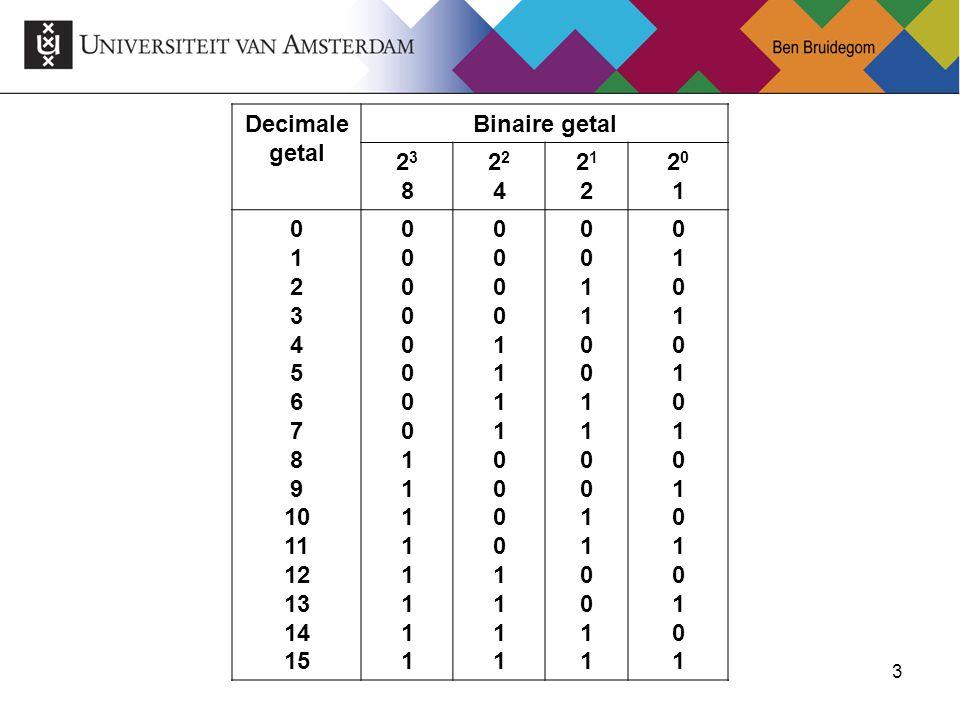 4 Hexadecimale code Verkorte schrijfwijze binaire code Grondtal 16 Dus zijn er 16 cijfers nodig 0..