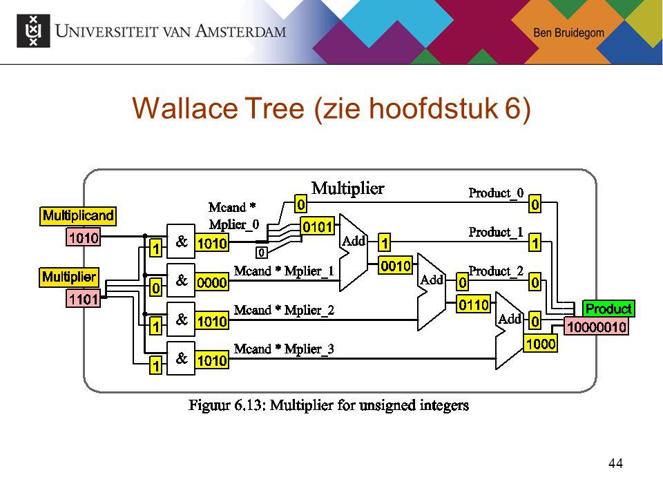 44 Wallace Tree (zie hoofdstuk 6)