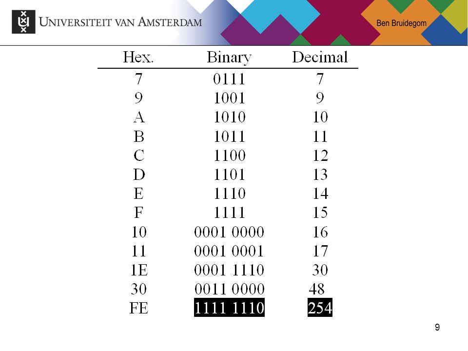 40 Vermenigvuldigen 1101 0101 1101 00000 01101 110100 1000001 0000000 01000001 De ALU/Adder kan maar twee getallen tegelijk optellen!