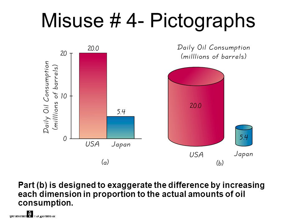 Part (b) is designed to exaggerate the difference by increasing each dimension in proportion to the actual amounts of oil consumption.