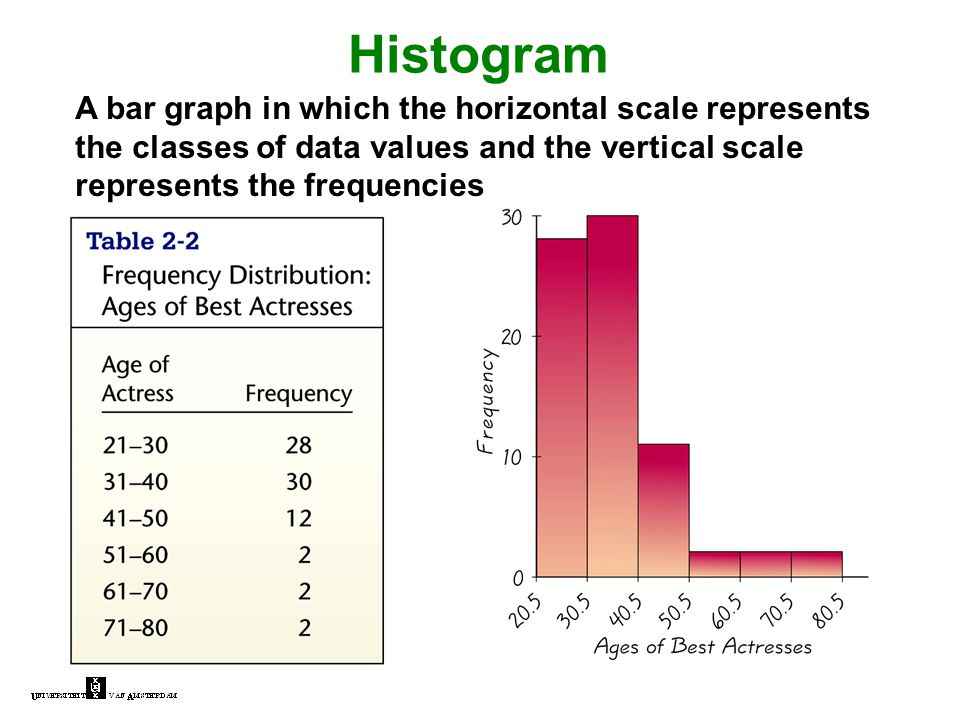 Histogram A bar graph in which the horizontal scale represents the classes of data values and the vertical scale represents the frequencies