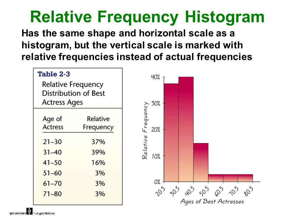 Relative Frequency Histogram Has the same shape and horizontal scale as a histogram, but the vertical scale is marked with relative frequencies instea