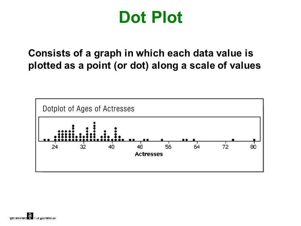 Dot Plot Consists of a graph in which each data value is plotted as a point (or dot) along a scale of values
