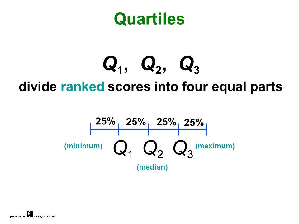 Q 1, Q 2, Q 3 divide ranked scores into four equal parts Quartiles 25% Q3Q3 Q2Q2 Q1Q1 (minimum)(maximum) (median)