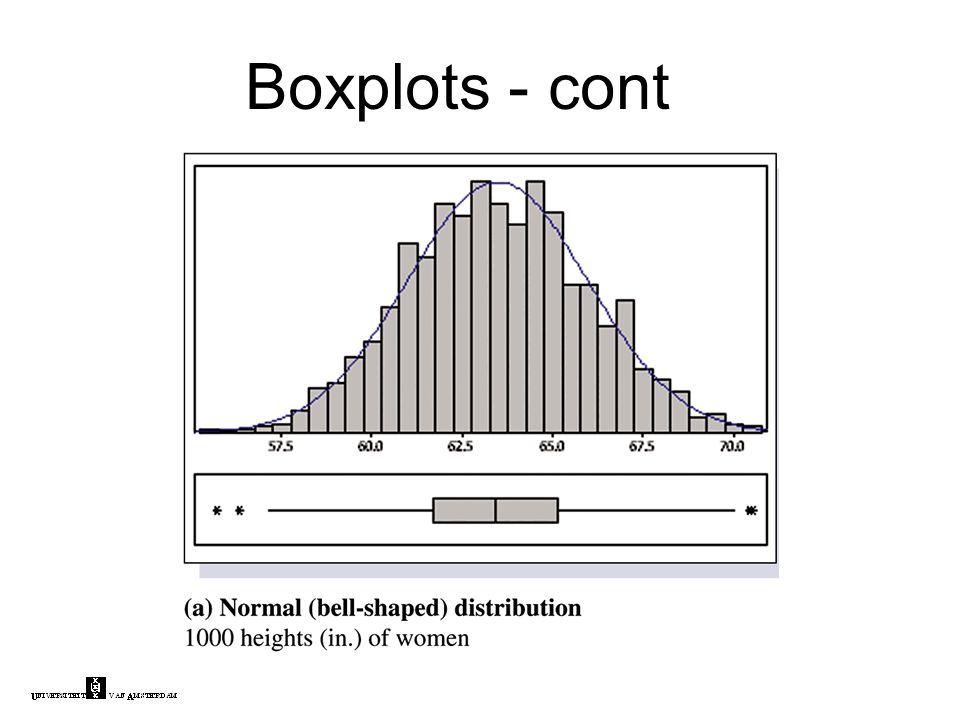 Boxplots - cont