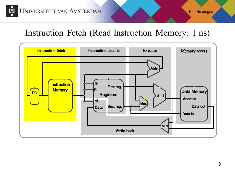 13 Instruction Fetch (Read Instruction Memory: 1 ns)