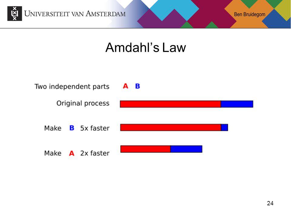 24 Amdahl's Law