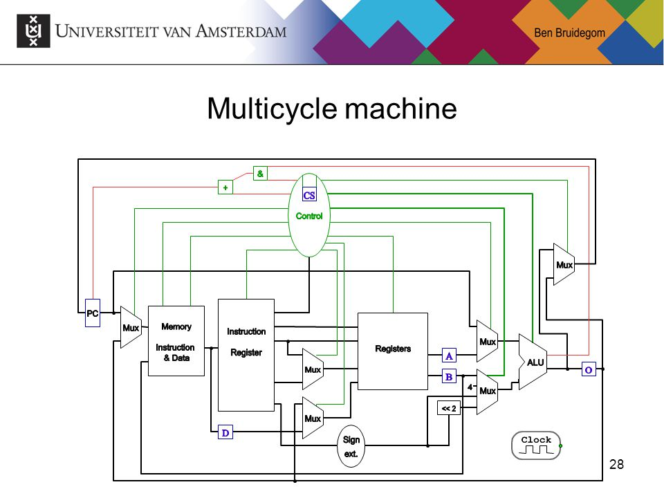 28 Multicycle machine