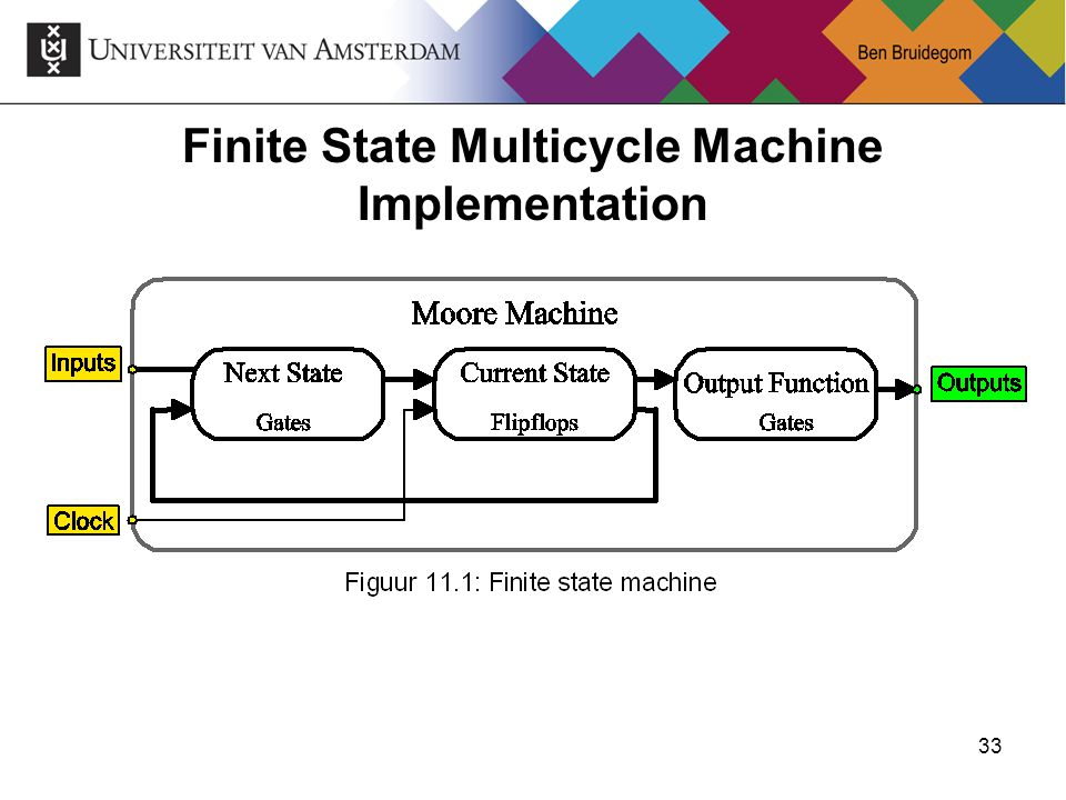 33 Finite State Multicycle Machine Implementation