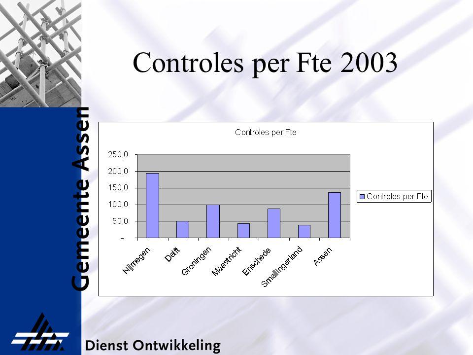 Gemiddeld kental (uur) per soort controle (2004) CategorieKental per soort controle BRCOEHCOTHCO ToezAdmToezAdmToezAdm 1------ 23,51,5 111 34 111 4112,531,52