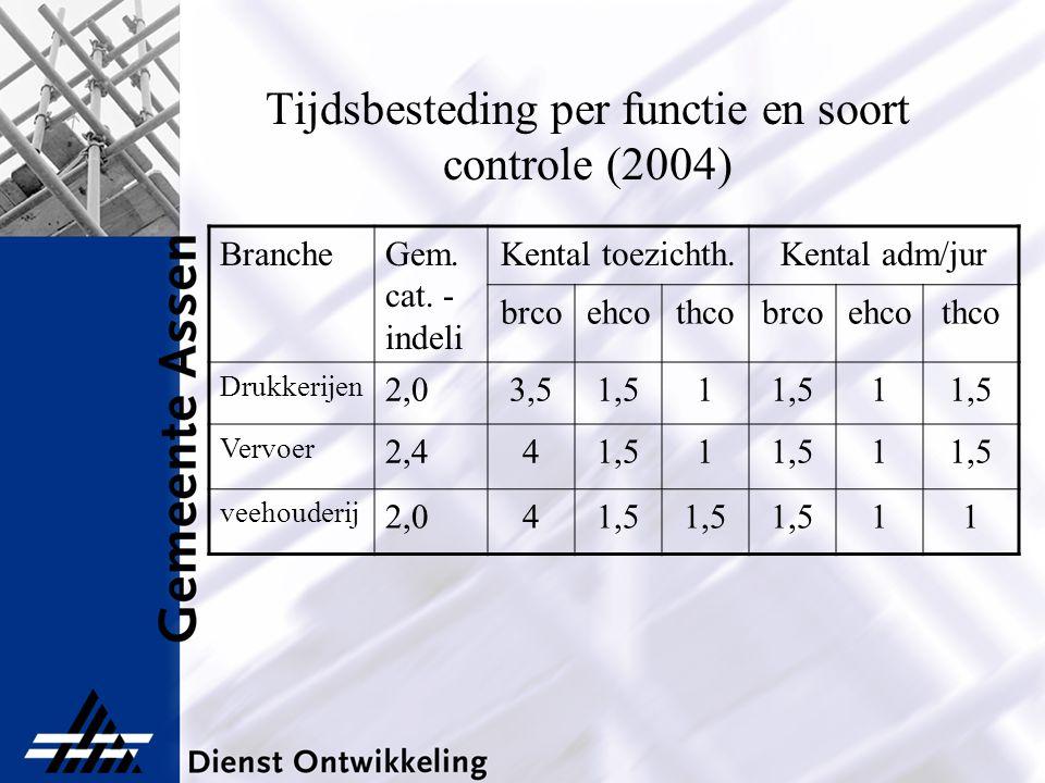 Tijdsbesteding per functie en soort controle (2004) BrancheGem. cat. - indeli Kental toezichth.Kental adm/jur brcoehcothcobrcoehcothco Drukkerijen 2,0