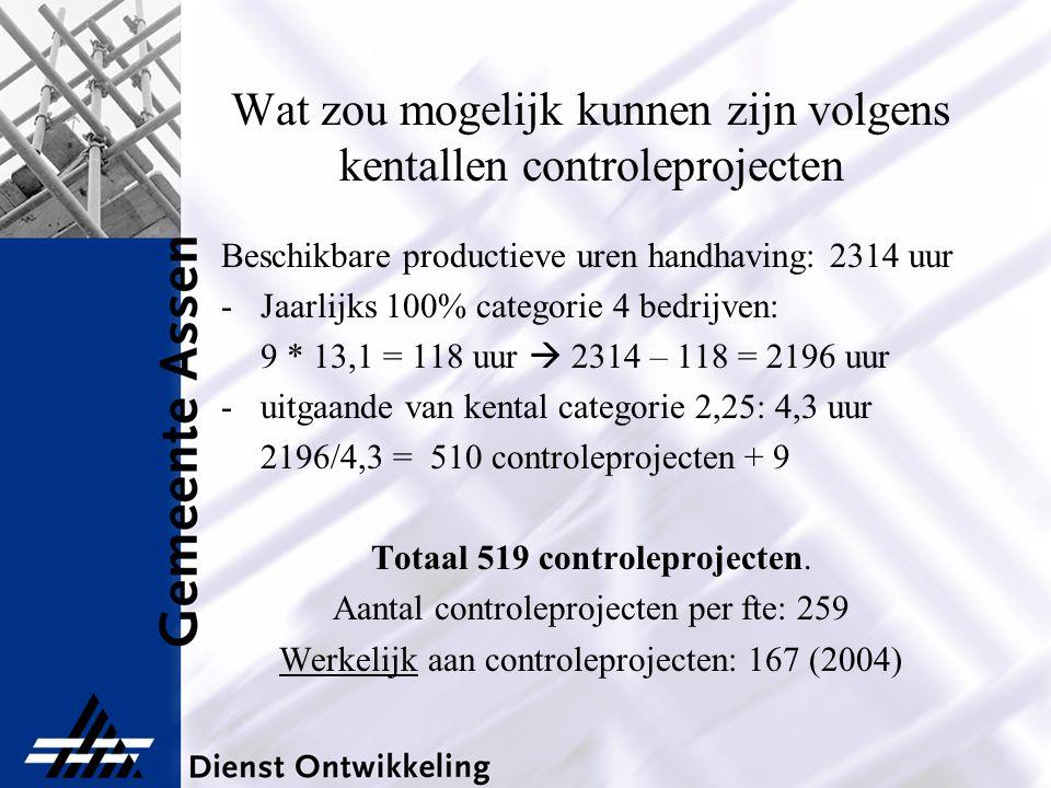 Wat zou mogelijk kunnen zijn volgens kentallen controleprojecten Beschikbare productieve uren handhaving: 2314 uur -Jaarlijks 100% categorie 4 bedrijv