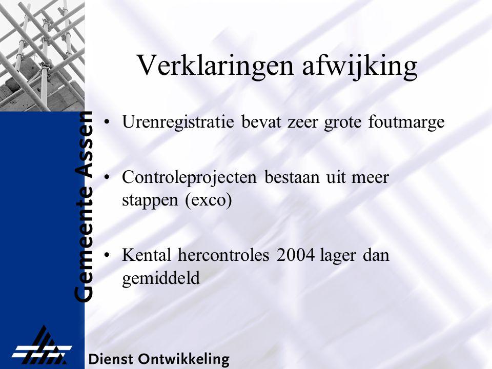 Verklaringen afwijking Urenregistratie bevat zeer grote foutmarge Controleprojecten bestaan uit meer stappen (exco) Kental hercontroles 2004 lager dan