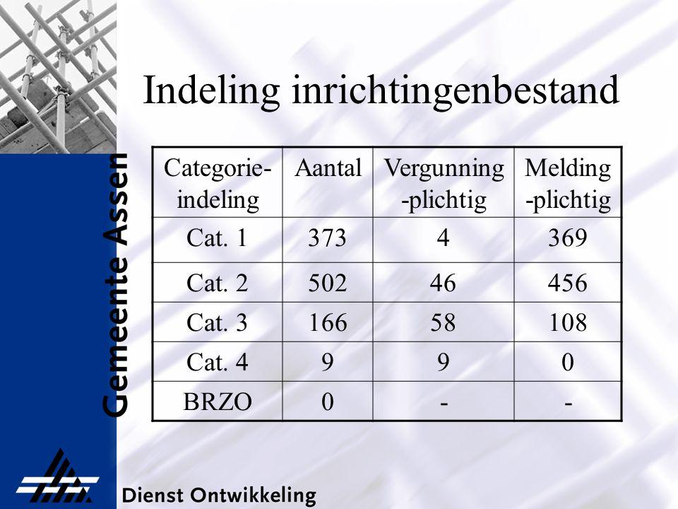 Indeling inrichtingenbestand Categorie- indeling AantalVergunning -plichtig Melding -plichtig Cat. 13734369 Cat. 250246456 Cat. 316658108 Cat. 4990 BR