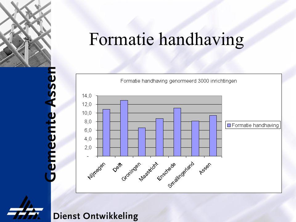 Formatie handhaving