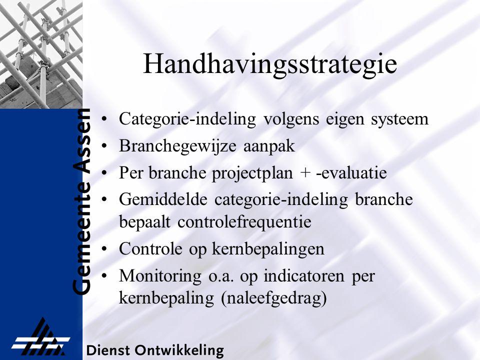Handhavingsstrategie Categorie-indeling volgens eigen systeem Branchegewijze aanpak Per branche projectplan + -evaluatie Gemiddelde categorie-indeling