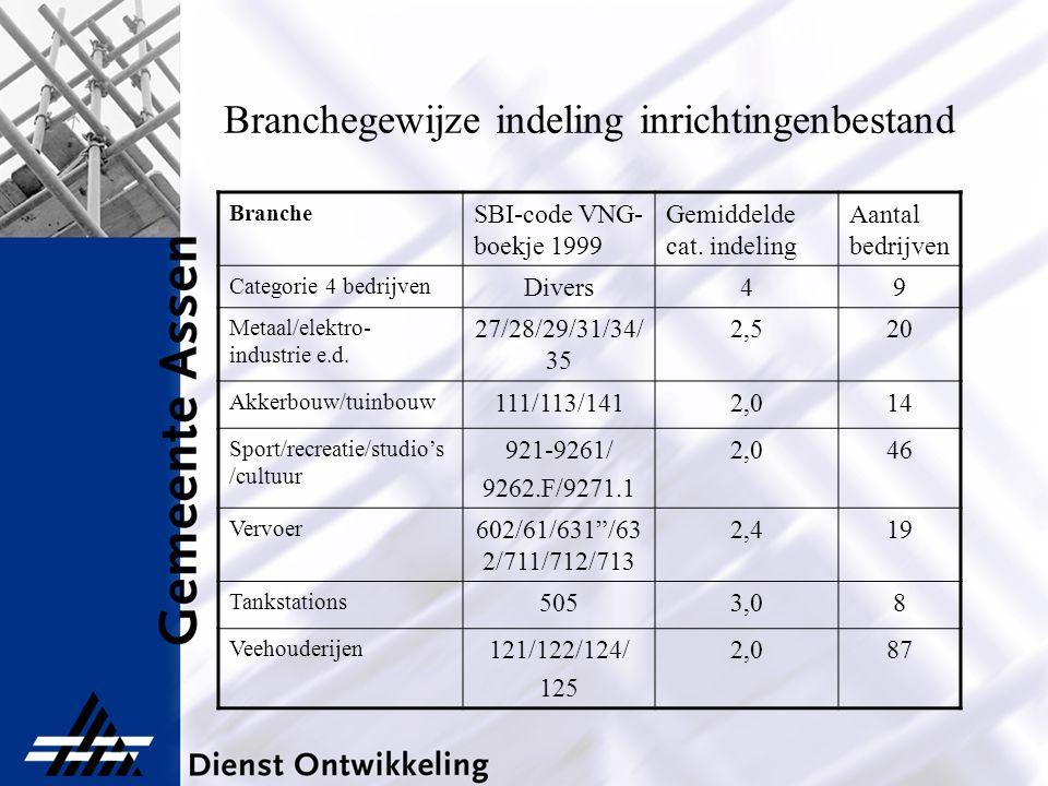 Branchegewijze indeling inrichtingenbestand Branche SBI-code VNG- boekje 1999 Gemiddelde cat. indeling Aantal bedrijven Categorie 4 bedrijven Divers49