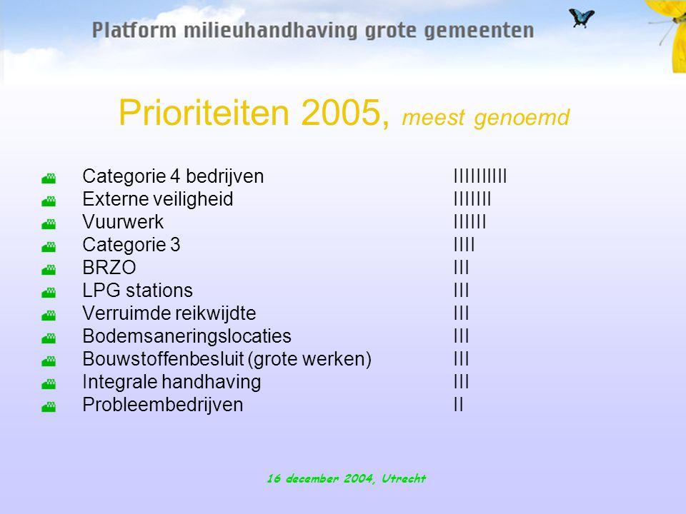 16 december 2004, Utrecht Prioriteiten 2005, meest genoemd Categorie 4 bedrijvenIIIIIIIIII Externe veiligheid IIIIIII VuurwerkIIIIII Categorie 3IIII BRZOIII LPG stationsIII Verruimde reikwijdteIII Bodemsaneringslocaties III Bouwstoffenbesluit(grote werken)III Integrale handhaving III ProbleembedrijvenII
