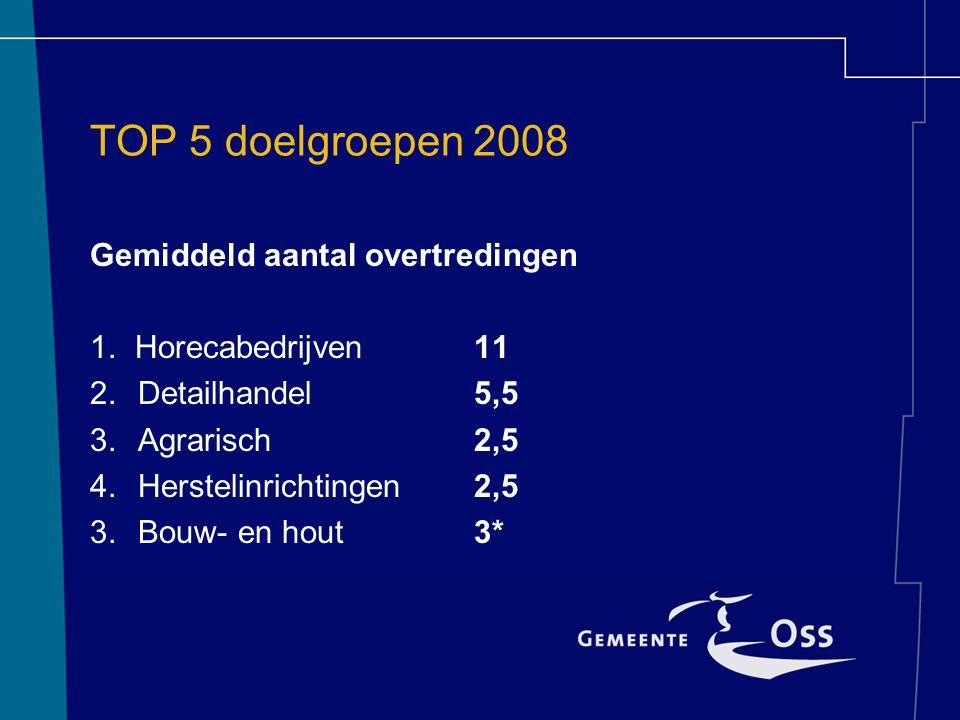 TOP 5 doelgroepen 2008 Gemiddeld aantal overtredingen 1.