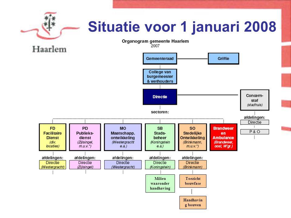 Milieu waaronder handhaving Toezicht bouwfase Handhavin g bouwen Situatie voor 1 januari 2008