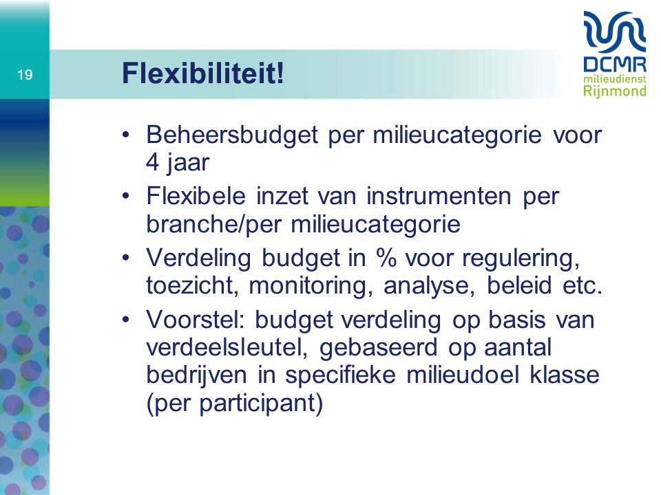 Flexibiliteit! Beheersbudget per milieucategorie voor 4 jaar Flexibele inzet van instrumenten per branche/per milieucategorie Verdeling budget in % vo