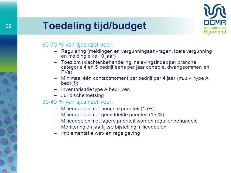 Toedeling tijd/budget 60-70 % van tijdsinzet voor: –Regulering (meldingen en vergunningaanvragen, toets vergunning en melding elke 10 jaar) –Toezicht