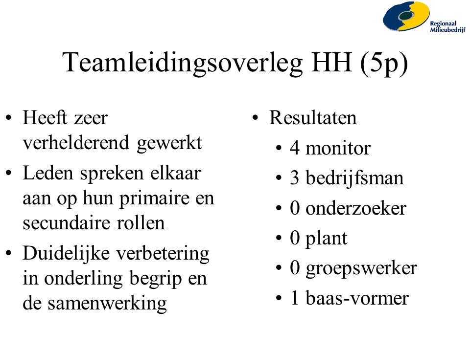 Teamleidingsoverleg HH (5p) Heeft zeer verhelderend gewerkt Leden spreken elkaar aan op hun primaire en secundaire rollen Duidelijke verbetering in on