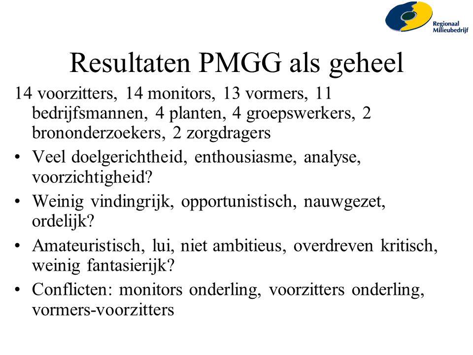 Resultaten PMGG als geheel 14 voorzitters, 14 monitors, 13 vormers, 11 bedrijfsmannen, 4 planten, 4 groepswerkers, 2 brononderzoekers, 2 zorgdragers V