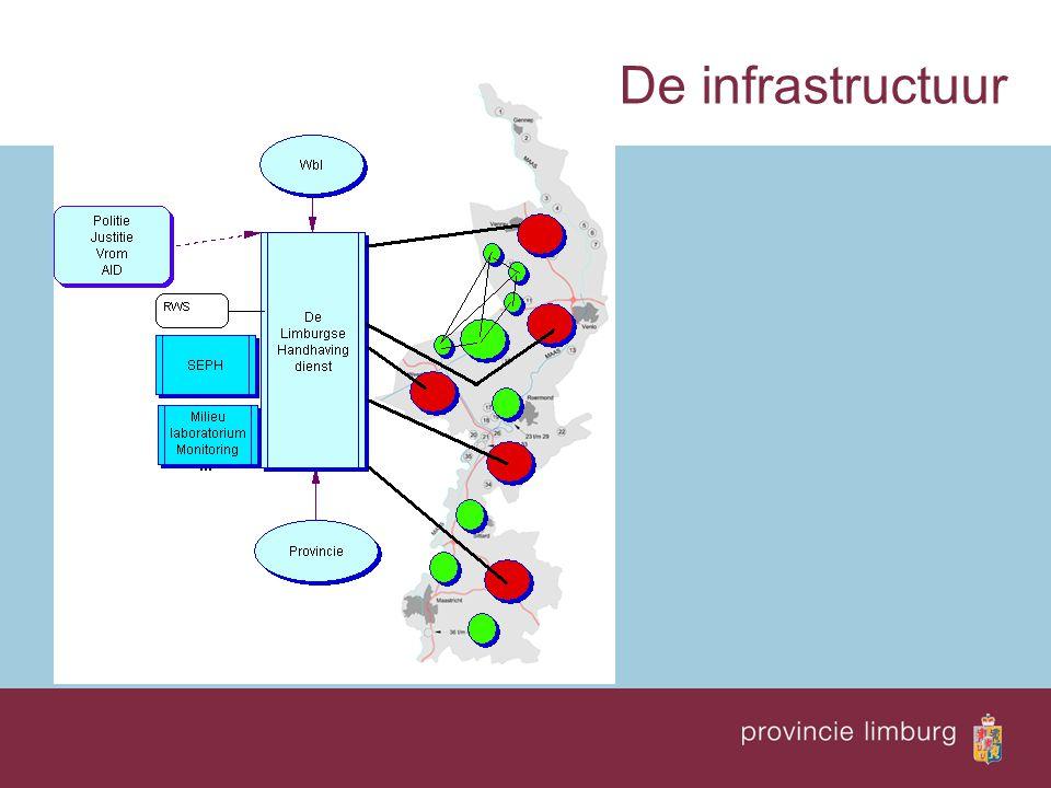 De infrastructuur