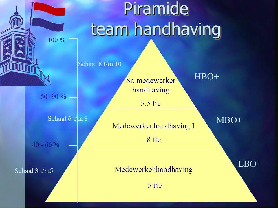 Medewerker handhaving 5 fte Medewerker handhaving 1 8 fte Sr. medewerker handhaving 5.5 fte HBO+ MBO+ LBO+ Schaal 8 t/m 10 Piramide team handhaving 40