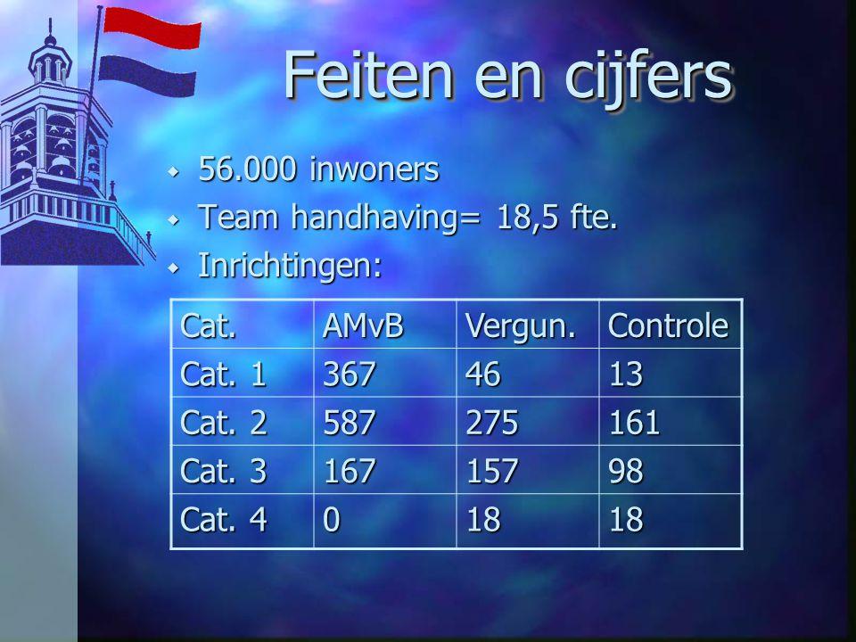 Feiten en cijfers w 56.000 inwoners w Team handhaving= 18,5 fte. w Inrichtingen: Cat.AMvBVergun.Controle Cat. 1 3674613 Cat. 2 587275161 Cat. 3 167157