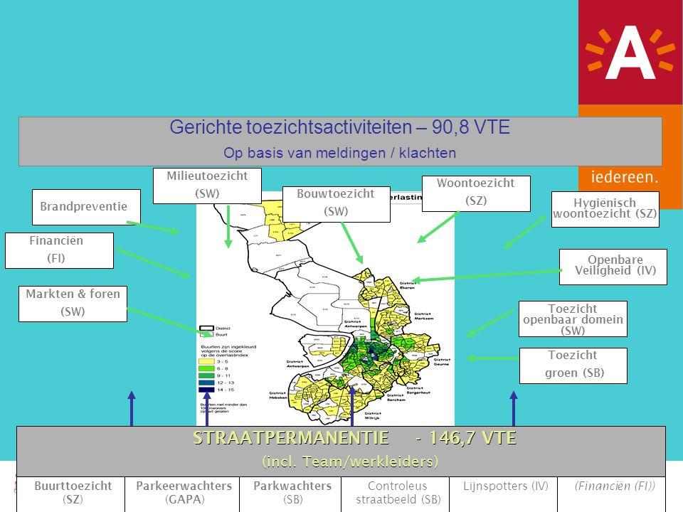 Markten & foren (SW) Woontoezicht (SZ) Bouwtoezicht (SW) Milieutoezicht (SW) Hygiënisch woontoezicht (SZ) Brandpreventie Financiën (FI) Openbare Veiligheid (IV) Gerichte toezichtsactiviteiten – 90,8 VTE Op basis van meldingen / klachten Straatpermanentie - 146,7 VTE (incl.