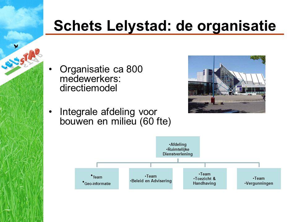 Schets Lelystad: de organisatie Organisatie ca 800 medewerkers: directiemodel Integrale afdeling voor bouwen en milieu (60 fte) Afdeling Ruimtelijke Dienstverlening Team Geo-informatie Team Beleid en Advisering Team Toezicht & Handhaving Team Vergunningen