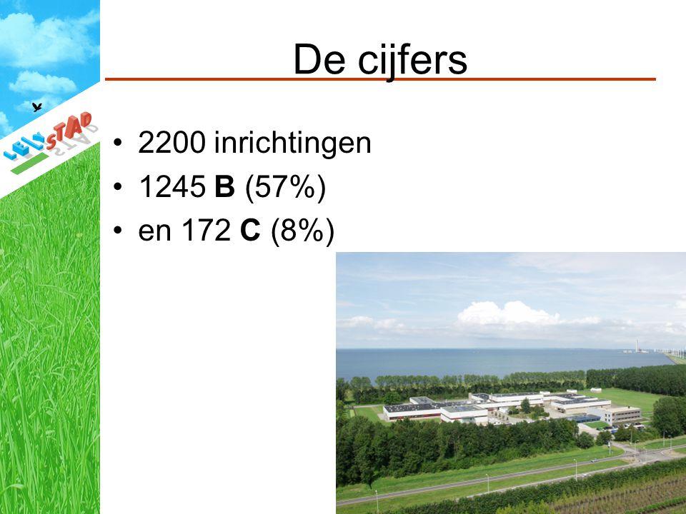 De cijfers 2200 inrichtingen 1245 B (57%) en 172 C (8%)