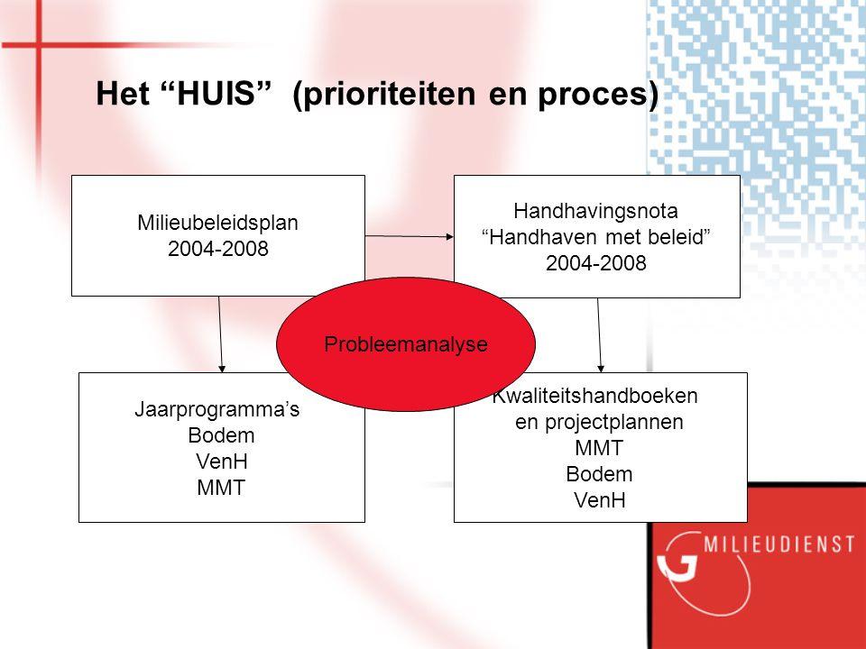 """Het """"HUIS"""" (prioriteiten en proces) Milieubeleidsplan 2004-2008 Handhavingsnota """"Handhaven met beleid"""" 2004-2008 Jaarprogramma's Bodem VenH MMT Kwalit"""